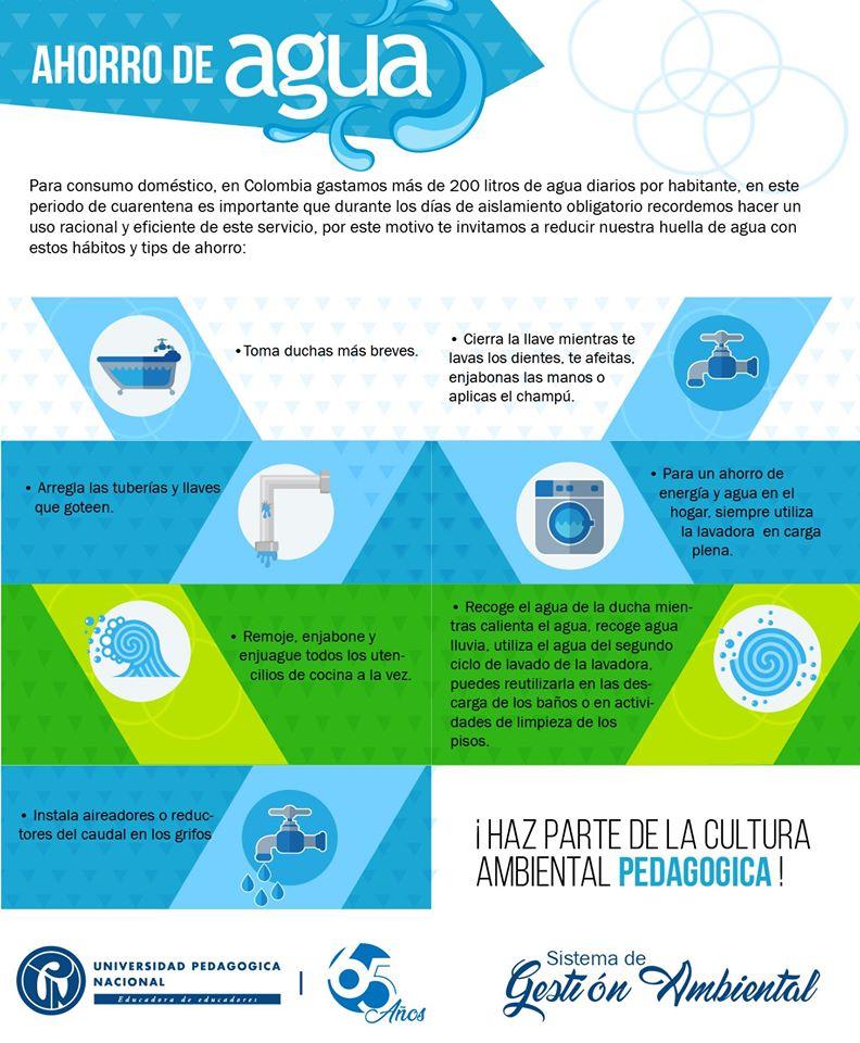 Ahorro de agua. Para consumo domestico, en Colombia gastamos más de 200 litros de agua diarios por habitante, en este periodo de cuarentena es importante que durante los días de aislamiento obligatorio recordemos hacer un uso racional y eficiente de este servicio, por este motivo te invitamos a reducir nuestra huella de agua con estos hábitos y tips de ahorro: Toma duchas más breves. Cierra la llave mientras te lavas los dientes, te afeitas, enjabonas las manos o aplicas el champú. Arregla las tuberías y llaves que goteen. Para un ahorro de energía y agua en el hogar, siempre utiliza la lavadora en carga plena. Remoje, enjabone y enjuague todos los utensilios de cocina a la vez. Recoge el agua de la ducha mientras calienta el agua, recoge agua lluvia, utiliza el agua del segundo ciclo de lavado de la lavadora, puedes reutilizar en las descargas de los baños o en actividades de limpieza de los pisos. Instala aireadores o reductores del caudal en los grifos. ¡Haz parte de la cultura ambiental pedagógica!